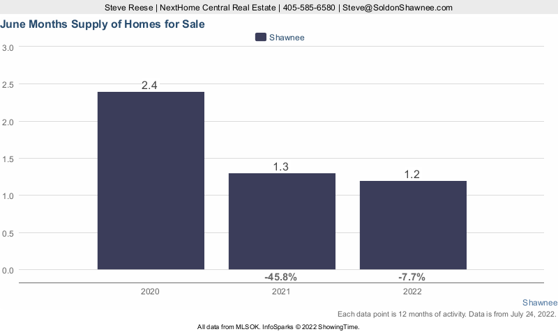 Chart showing months supply of homes for sale in Shawnee OK